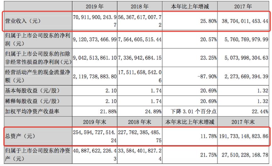 年报快读|荣盛发展:地产销售站稳千亿 财务结构持续优化-中国网地产