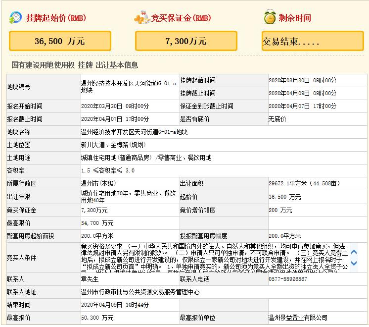 中南60轮竞得温州市区热门板块商住地 溢价率37.8%-中国网地产