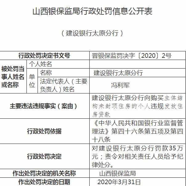 建设银行太原分行被罚35万元 涉及违规发放住房贷款-中国网地产