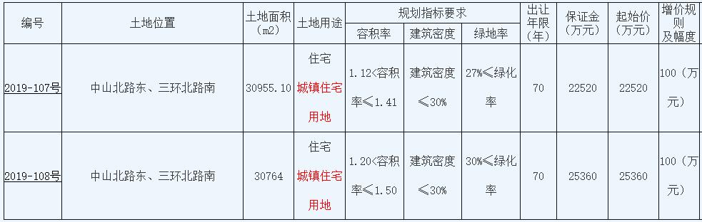 徐州市6.4亿元出让2宗地块 世茂、中南建设各得一宗-中国网地产