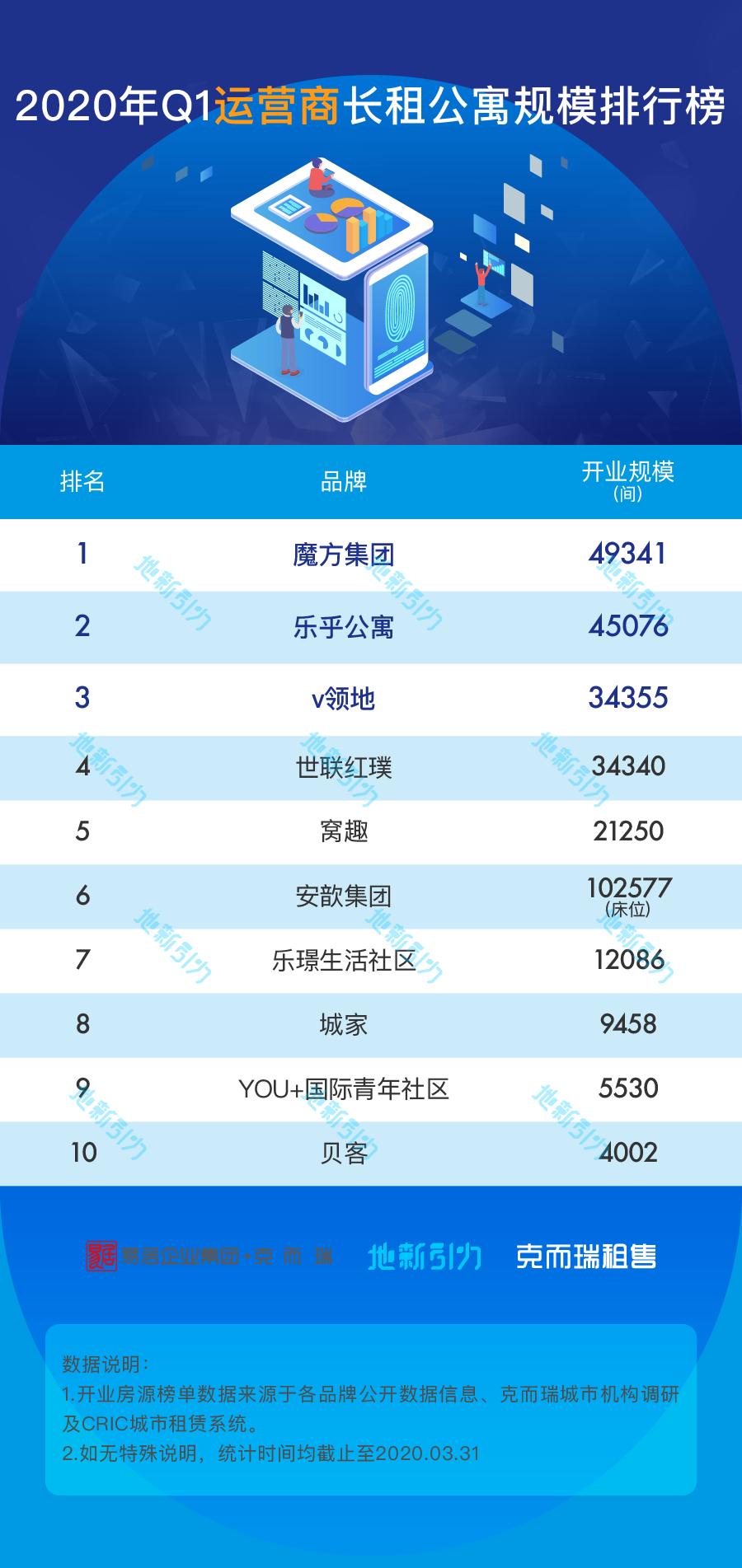 克而瑞:一季度房企长租公寓开业规模增速仅4%-中国网地产