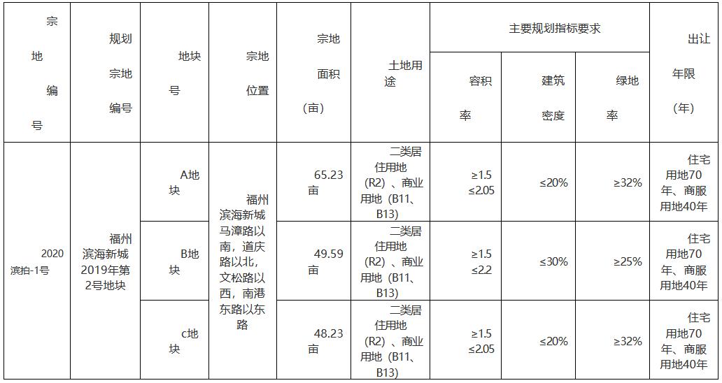 大东海实业15.99亿元竞得福州市一宗地块 溢价率29.26%-中国网地产