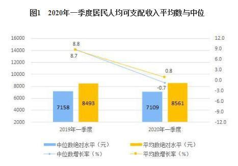 统计局:一季度全国居民人均可支配收入8561元 同比增长0.8%-中国网地产