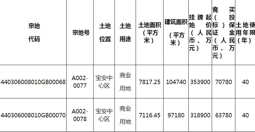深圳宝安67.28亿元挂牌2宗地块