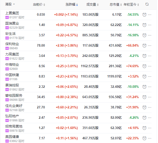 地产股收盘丨恒生指数跌0.21% 彩生活、保利物业、碧桂园服务领涨物业股 -中国网地产