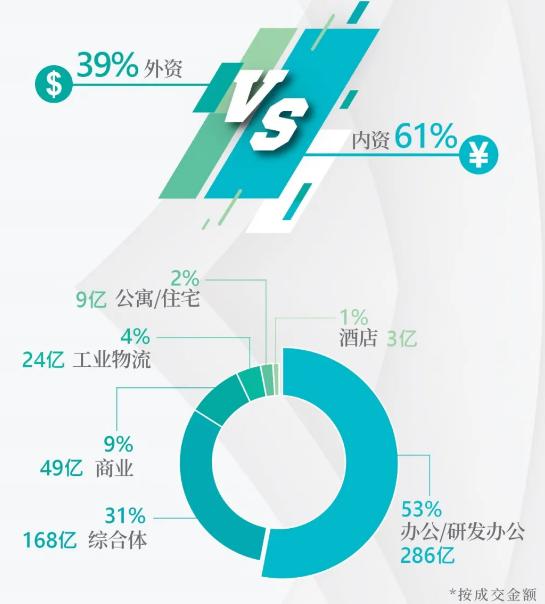 戴德梁行:一季度房地产行业发生大宗交易539宗 同比下降过半-中国网地产