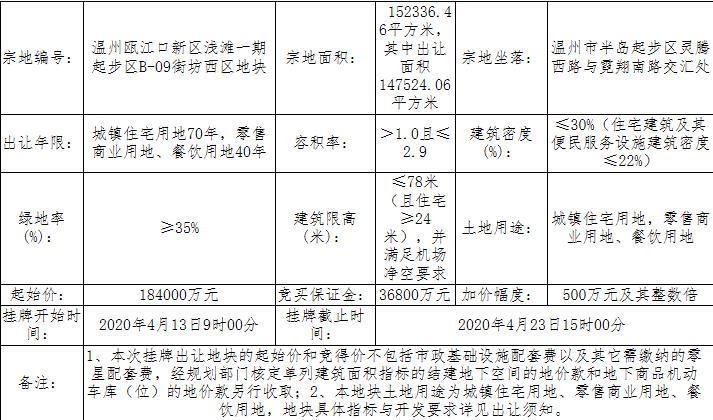 美的置业22.5亿元竞得温州瓯江口1宗商住用地-中国网地产