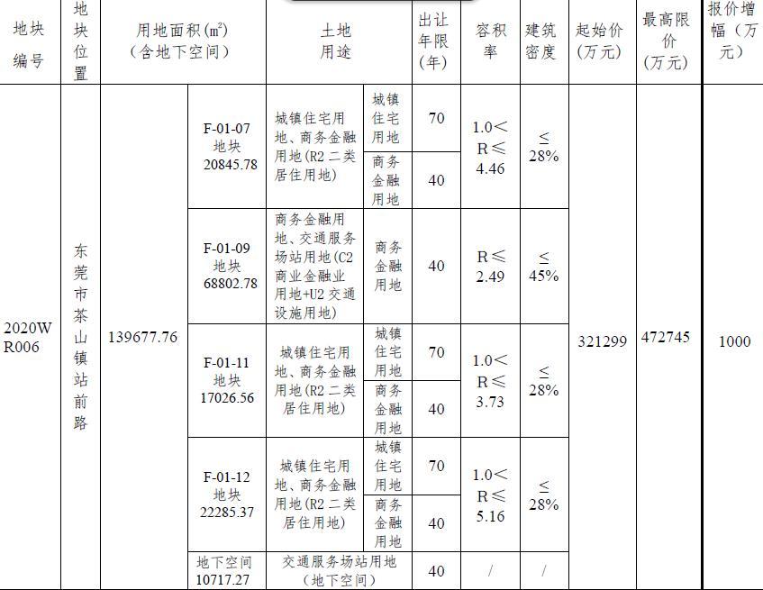 龙湖+金地联合体32.13亿元竞得东莞市茶山镇1宗商住用地-中国网地产