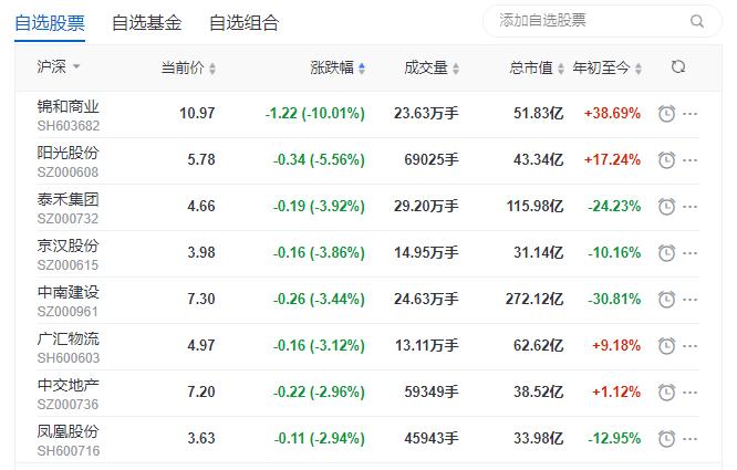 地产股收盘丨沪指全天震荡走低 锦和商业早盘跌停-中国网地产