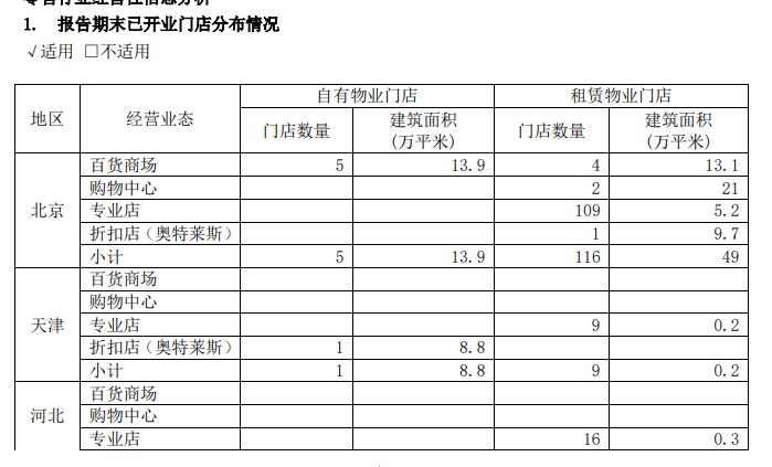 首商股份:2019年归属股东净利润3.98亿元 同比增9.24%-中国网地产