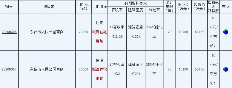 碧桂园6.03亿元竞得江苏盐城1宗住宅用地-中国网地产