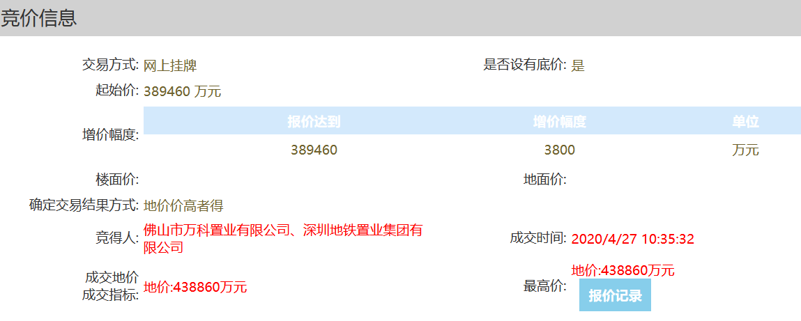 股指期货 配资上海,万科+深铁51.8亿元竞得佛山市一宗商住用地 溢价率12.68%