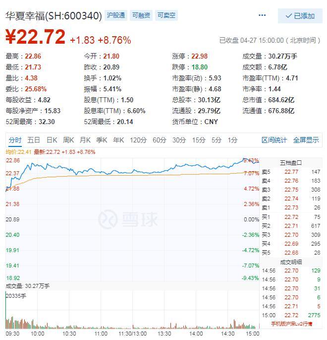 华夏幸福收涨8.76% 成交额6.78亿元