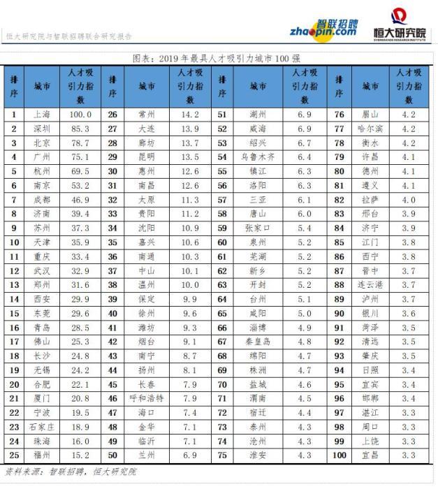 机构报告:中国城市人才吸引力排名 上海连续三年第一-中国网地产