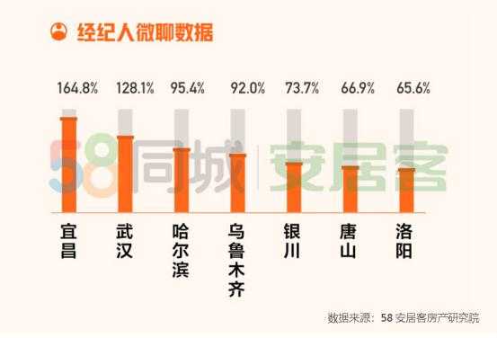 58同城、安居客:4月全國67城二手房均價15522元/㎡ 環比降0.36%-中國網地產