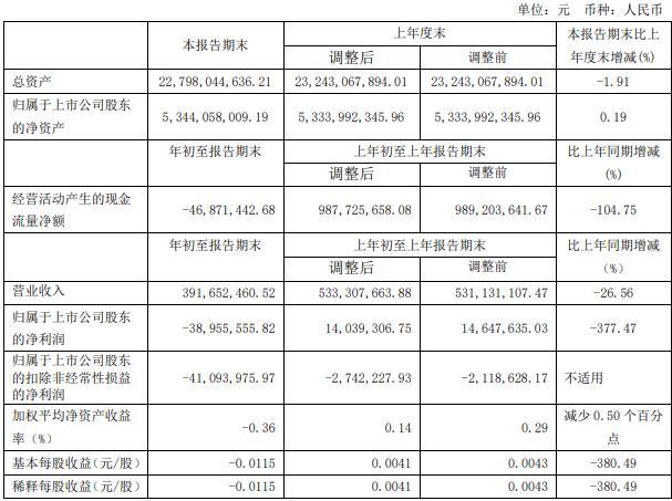 香江控股:一季度歸屬股東凈虧損3895.56萬元 同比減少377.47%-中國網地産