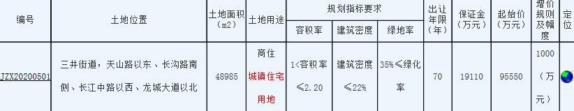 雅居乐14.86亿元竞得常州新北区1宗商住用地 溢价率55.47%-中国网地产
