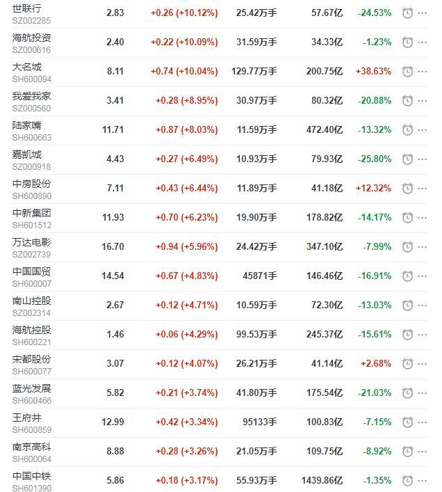 地产股收盘丨沪指涨1.34% 万达电影、嘉凯城收涨-中国网地产