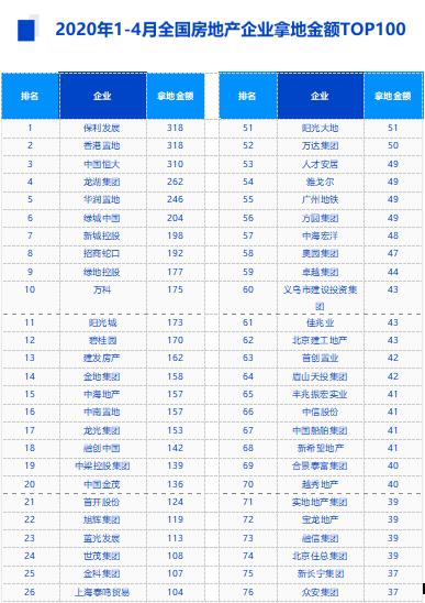 中指院:4月TOP50房企拿地总额3102亿元 环比增长105%-中国网地产