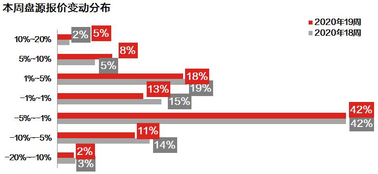 中原地产:上周广州二手住宅成交1088宗 环比上涨32.0%-中国网地产