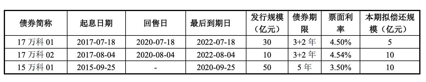 万科A公告表示:拟发行25亿元公司债券 最低利率2.20%