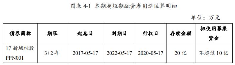 新城控股:拟发行10亿元超短期融资券 用于偿还债务融资工具-中国网地产