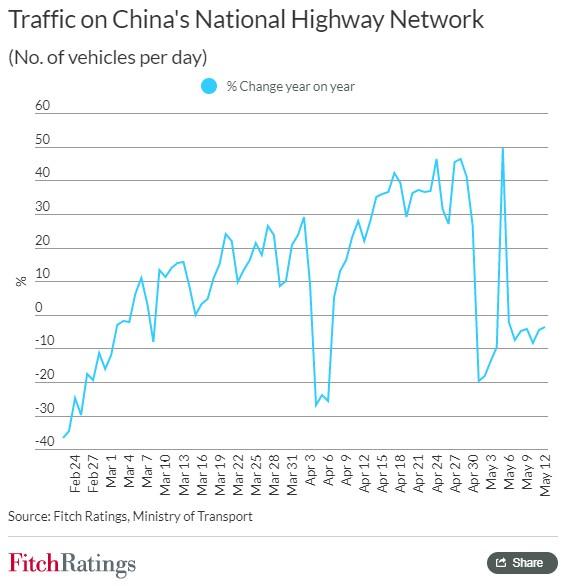 惠誉:中国高速公路交通量回升 港口和航空运输仍面临挑战-中国网地产