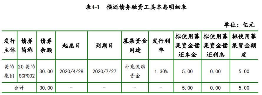 美的集团:成功发行30亿元超短期融资券 票面利率1.65%-中国网地产