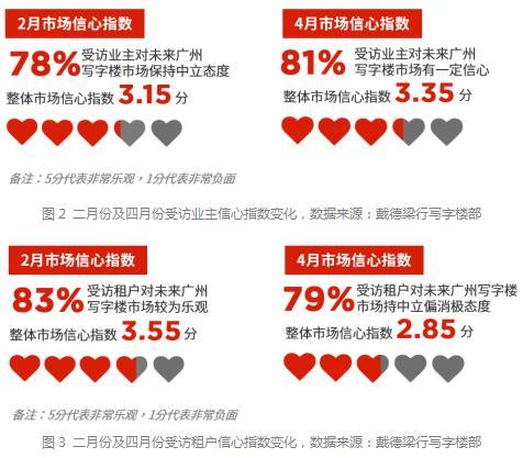 戴德梁行:广州一季度甲级写字楼市场空置率环比降0.3%-中国网地产