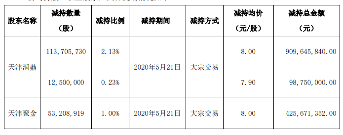金科股份:融创中国持有公司4.9906%股份 不再为持股5%以上股东-中国网地产