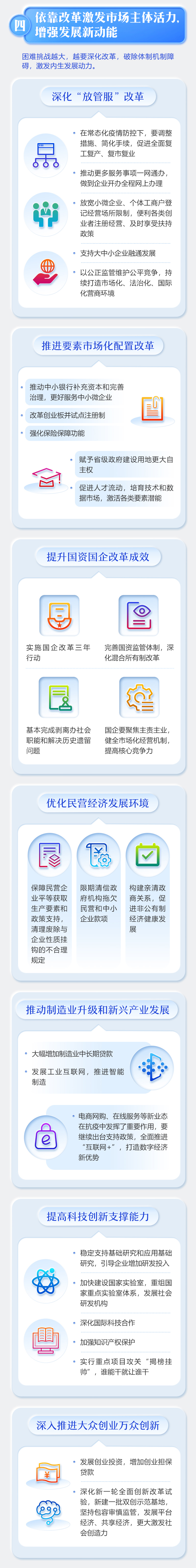 最全!一图读懂2020年《政府工作报告》-中国网地产