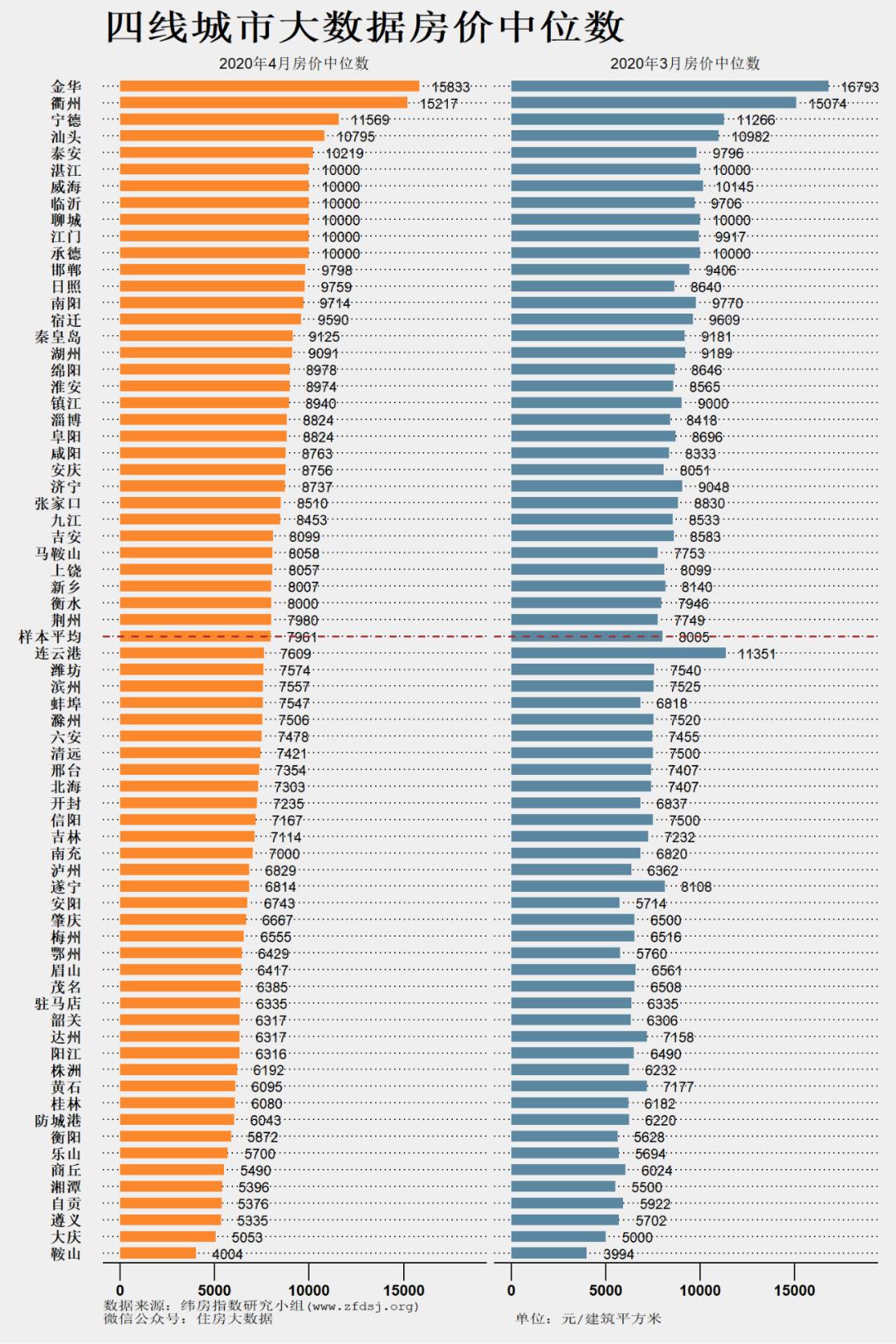 纬房指数:4月一线城市房价中位数平均值为48449元/平-中国网地产