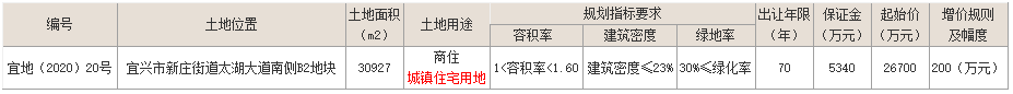 恒乐置业4.51亿元竞得无锡宜兴一宗商住用地 溢价率68.91%-中国网地产
