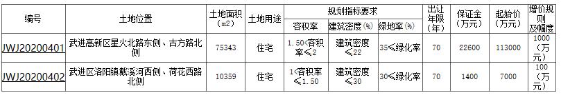 常州武进两宗宅地成交近22亿 嘉宏、大发各落一子-中国网地产