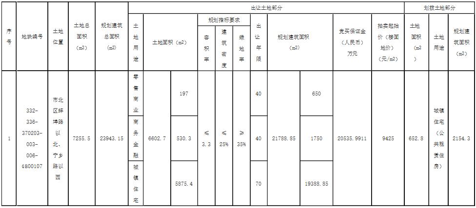 青城集团底价2.05亿元摘青岛北区一宗含住宅用地 楼面价9425元/㎡-中国网地产