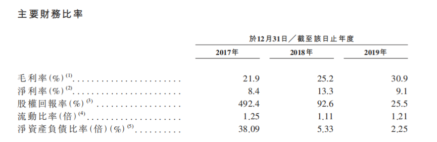 IPO视界|港交所后备团再添新军 张量领实地赴港IPO-中国网地产