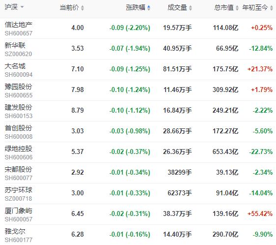 地产股收盘 | 沪指涨超1% 南都物业、新大正领涨 格力地产涨停-中国网地产