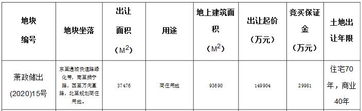 顺发17.19亿元竞得杭州萧山3万平商住用地 楼面价18348元/㎡-中国网地产
