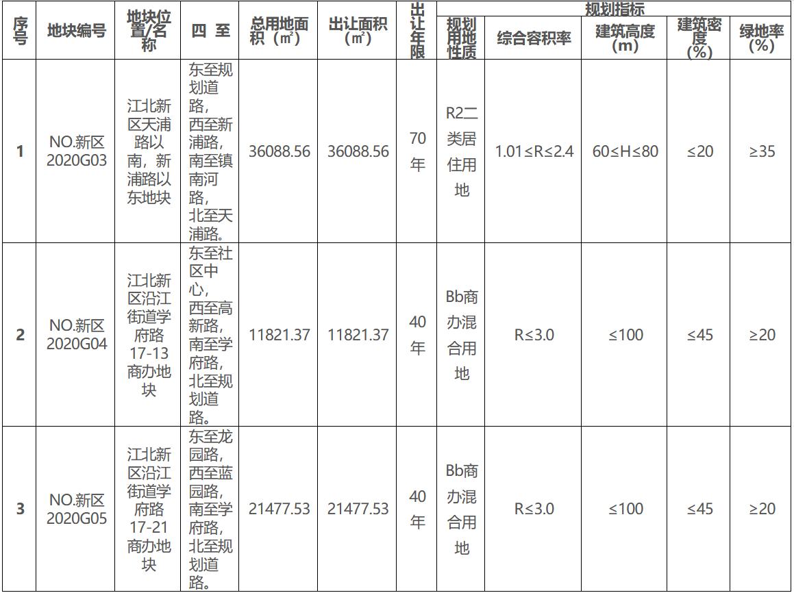 南京市23.41亿元出让3宗地块 中北盛业19.9亿元竞得一宗-中国网地产