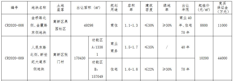 南通市30.54亿元出让2宗地块 碧桂园、华德各得一宗-中国网地产