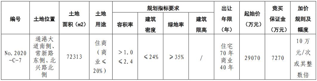 846轮竞价!碧桂园6.55亿元竞得盐城市一宗商住用地 溢价率125%-中国网地产