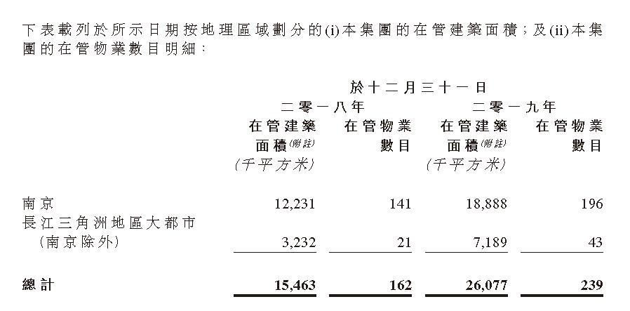掘金物业|雷达扫描:银城生活服务综合实力排名垫底-中国网地产