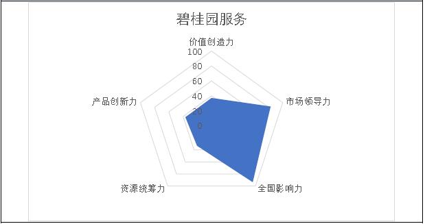 掘金物业|雷达扫描:碧桂园服务的新业务探索亟需破局-中国网地产