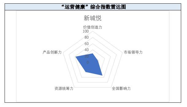 掘金物业 雷达扫描:新城悦业务独立性趋弱-中国网地产