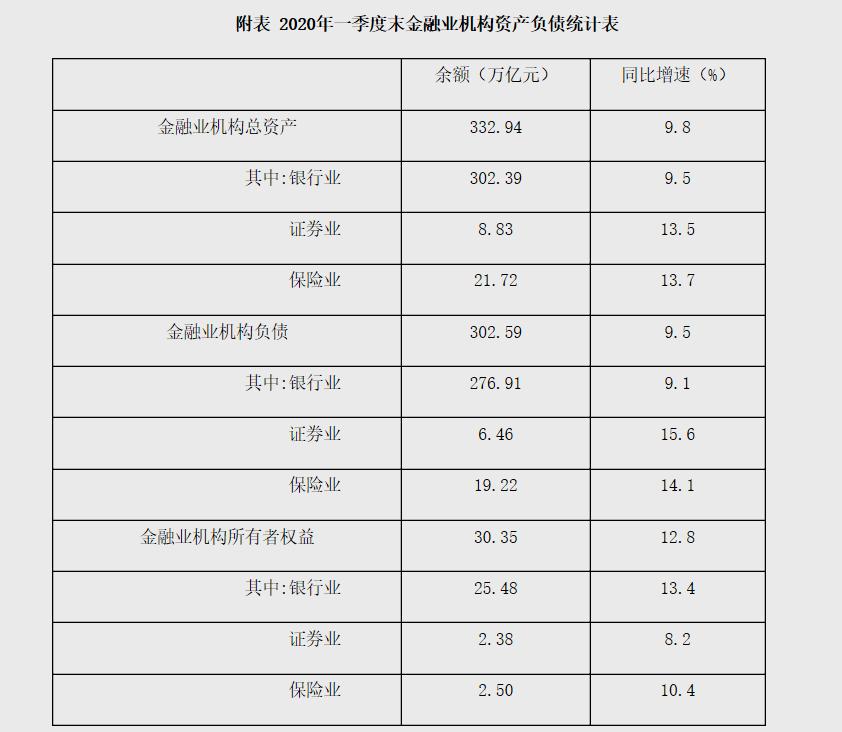 2020年一季度末金融业机构总资产332.94万亿元-中国网地产