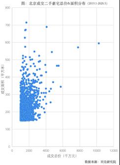 贝壳研究院:5月北京豪宅成交量增速高于普通住宅-中国网地产