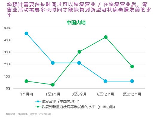 世邦魏理仕:逾八成内地零售租户预期市场有望在一年内恢复至疫情前水平-中国网地产