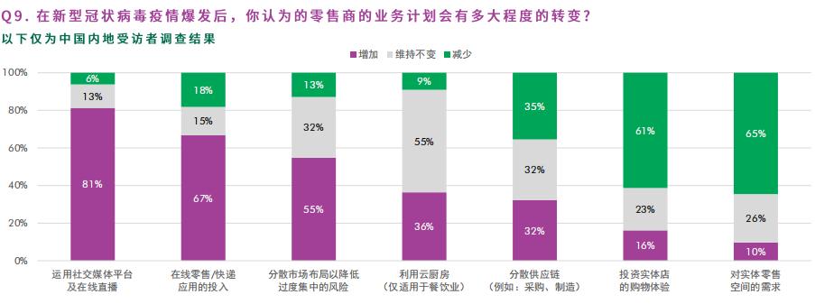 超八成内地零售租户未来零售业务将融入社交电商渠道-中国网地产