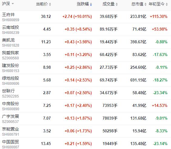 地产股收盘 | 沪指跌0.42% 云南城投涨超8%-中国网地产