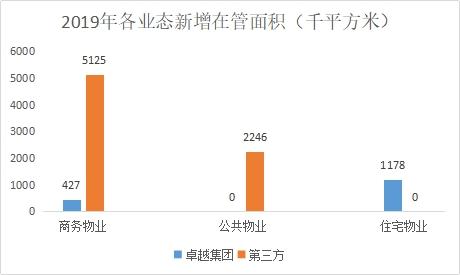 卓越商企IPO:上市前大额分红 4.5亿垫款去向不明 -中国网地产